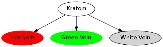 Kratom - Blattvarietäten