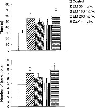 Effekt der chronischen (14 Tage) peroralen Administration von wässrigem ethanolischen E. mulungu Extrakt und Diazepam auf Ratten im LDTM Test. (Onusic et al., 2003)