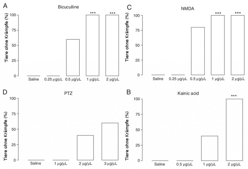 Verminderung von induzierten Krämpfen im Mausmodell durch die Gabe von (+)-11-alpha-Hydroxy-Erythravin. Quelle: Faggion et al. (2011)